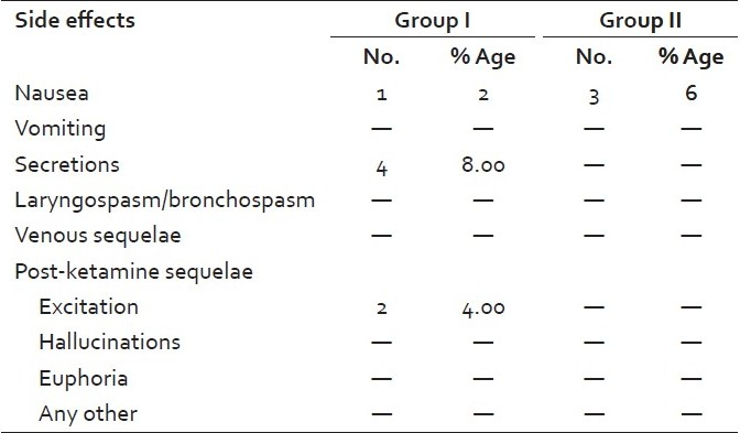 Table 7: Postoperative side effects in both the groups