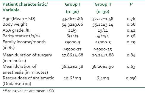 Table 1: Demographical profile of the patients of both the groups