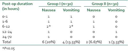 Table 2: Comparison of incidences of nausea and vomiting in both the groups
