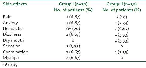 Table 3: Comparison of incidences of side effects in both the groups