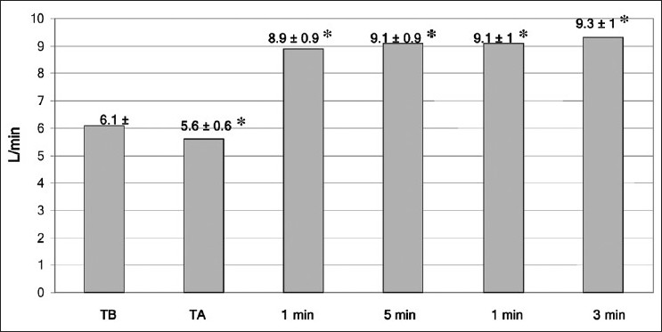 Figure 1: Mean (SD) of cardiac output at all times of measurement. TB = baseline time,TA = anhepatic stage - 1, 5, 10 min post-reperfusion. * = P < .05