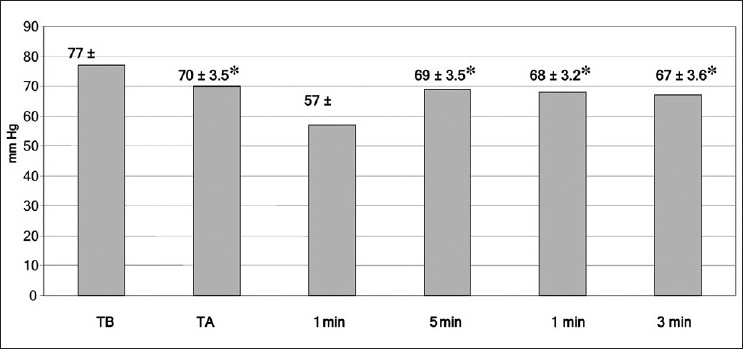 Figure 3: Mean (SD) of arterial blood pressure at all times of measurements. TB = baseline time, TA = anhepatic stage - 1, 5, 10 min post-reperfusion.* = P < .05