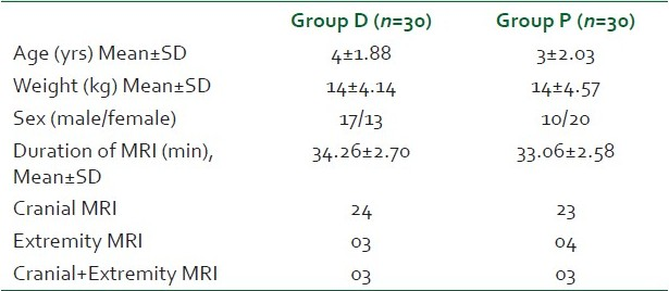 Table 1: Patient characteristics, duration, type, and quality of magnetic resonance imaging procedures