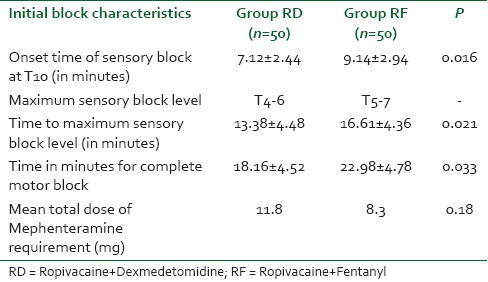 Table 2: The comparision of initial block characterisitc in both the groups