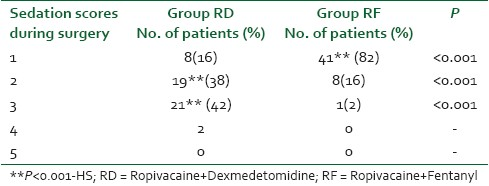 Table 3: The comparision of  intra-operative seadation scores in patients of groups RD and RF