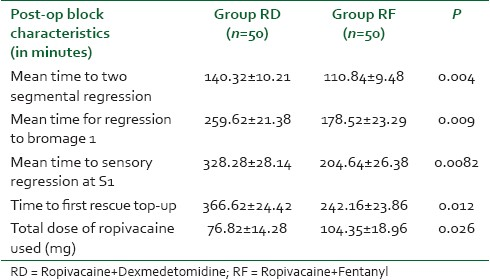 Table 4: The comparison of post-op block characteristics in both the groups