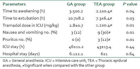 Table 4: Intensive care unit parameters