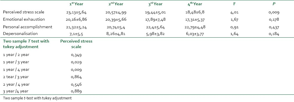 Table 4: Relation between the year of training perceived stress scale and Maslach burnout inventory subscales