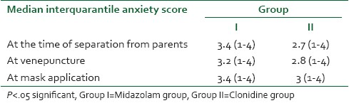Table 6: Comparison of anxiety scores