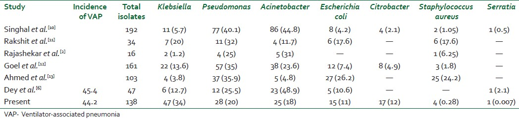 Table 2: Comparison of pathogens isolated from various studies on ventilator-associated pneumonia