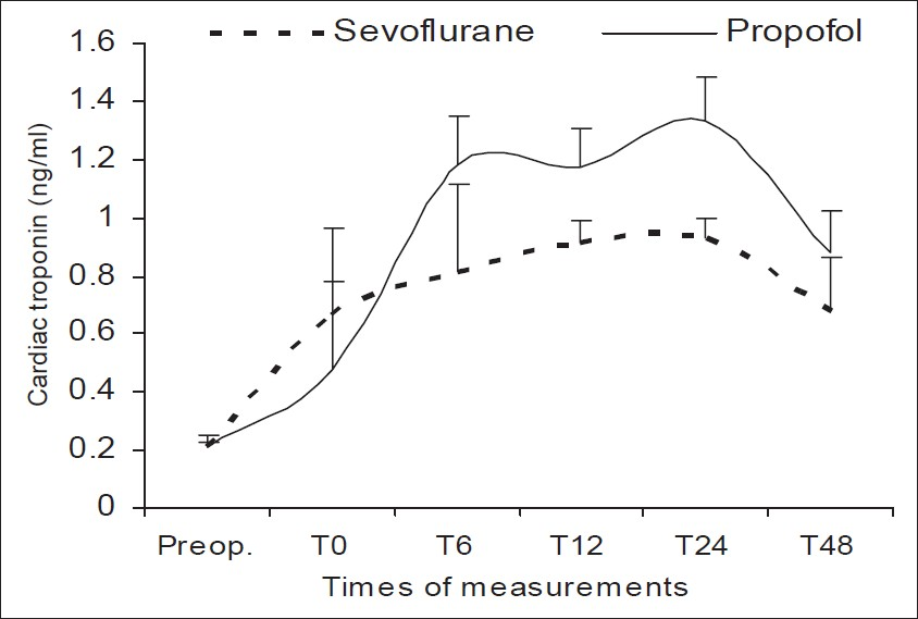 Figure 1: Cardiac troponin I (ng/mL) levels in patients who presented with ischemia in both groups