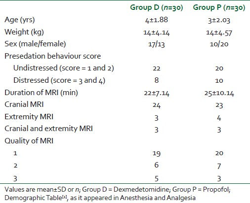 Table 2: Patient characteristics, duration, type and quality of magnetic resonance imaging procedures