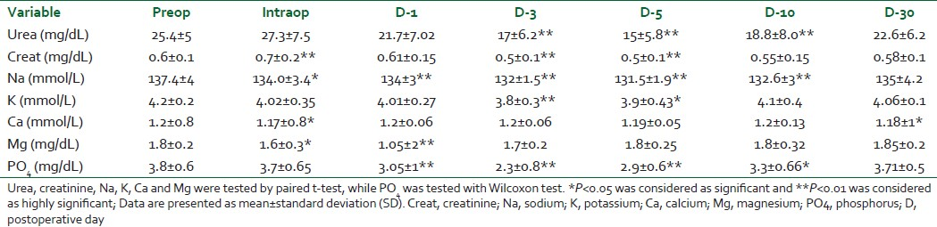 Table 3: Renal function tests and electrolyte changes at different measuring points