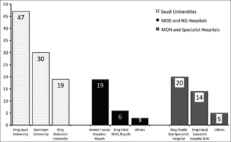 Figure 2: The number of publications in the leading anesthesia journals by Saudi Universities (55%), Ministry of Defence (MOD), and National Guard (NG) Hospitals (16%) and Ministry of Health (MOH) and Specialist Hospitals (23%). The remaining 6% (not shown in the figure) are from private hospitals