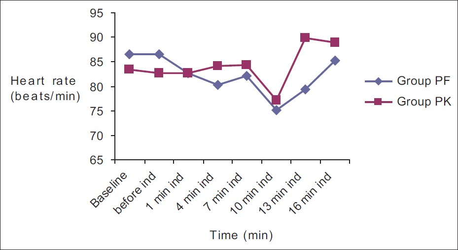 Figure 2: Heart rate