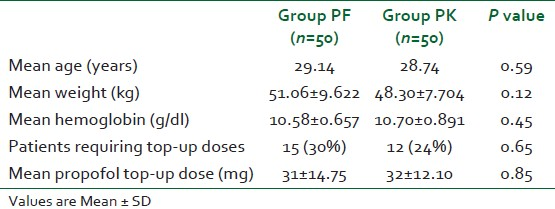 Table 1: Age, weight, hemoglobin, and propofol top-up dose distribution