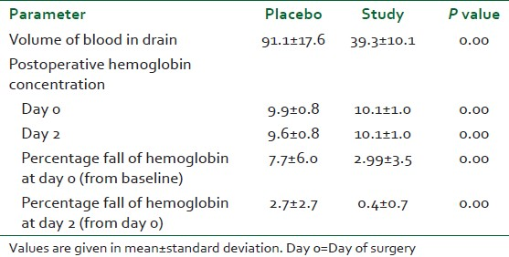 Table 2: Postoperative volume of blood in drain and % fall in hemoglobin