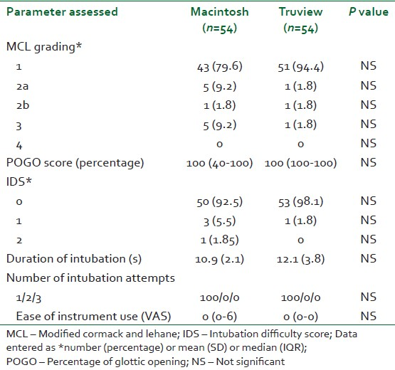 Table 2: Parameters for assessment of intubation difficulty