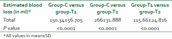 Table 4: Difference in intra‑operative blood loss between groups