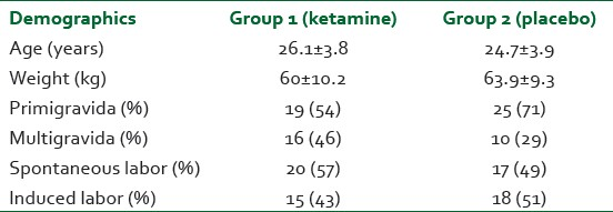 Table 1: The demographic characteristics were comparable between the two groups