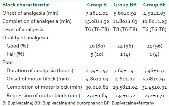 Table 2: The block characteristics in all the three groups