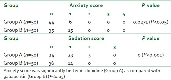 Table 3: Comparison of anxiety score and sedation score in-between the two groups before induction (B2)
