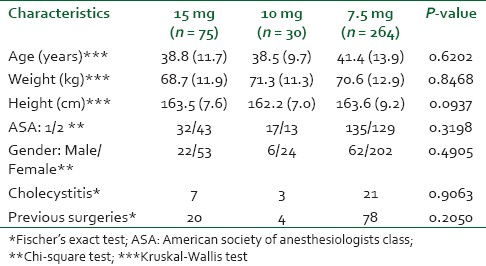 Table 1: Characteristics of patients who underwent laparoscopic cholecistectomy and previous surgeries (mean (SD))