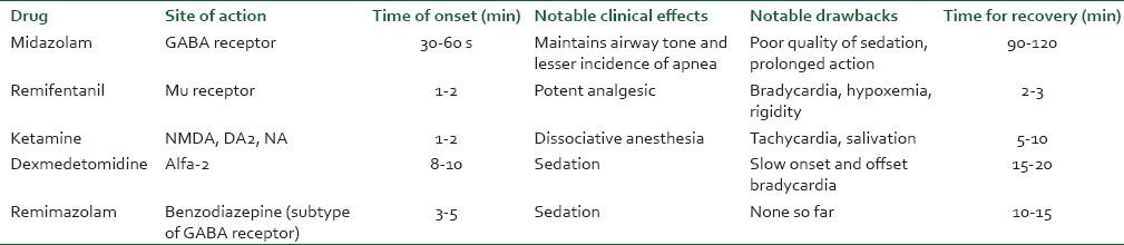 Table 1: Comparison of propofol alternatives in endoscopy anesthesia