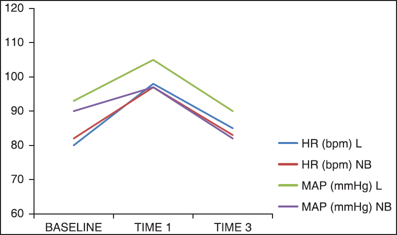 Topical airway anesthesia for awake fiberoptic intubation figure 1 comparison of hemodynamic variables between the two groups at baseline 1 min and 3 min after intubation ccuart Choice Image
