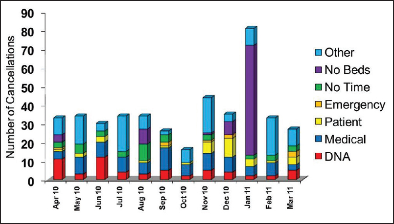 Figure 2: Operating room cancellations during the 2010-2011 year. The cancellations are grouped according to the reason for cancellation: Did not attend; cancellation by medical staff (medical); cancellation by the patient themselves (patient); interruption by emergency activity (emergency); lack of operating room time (no time); lack of hospital beds (no beds); and other reasons (other)