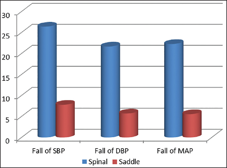 Figure 1: Fall of SBP, DBP, MAP