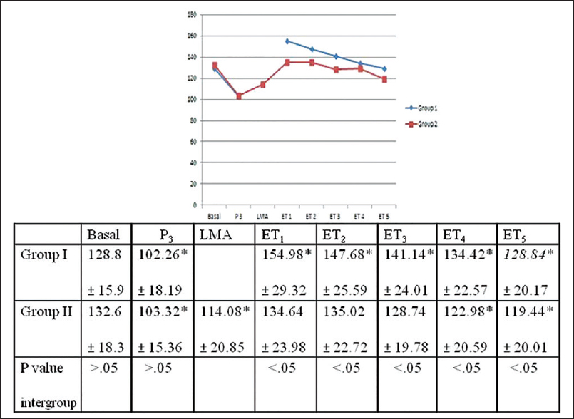 Figure 2: Mean values of systolic blood pressure recorded at various  intervals in the two.