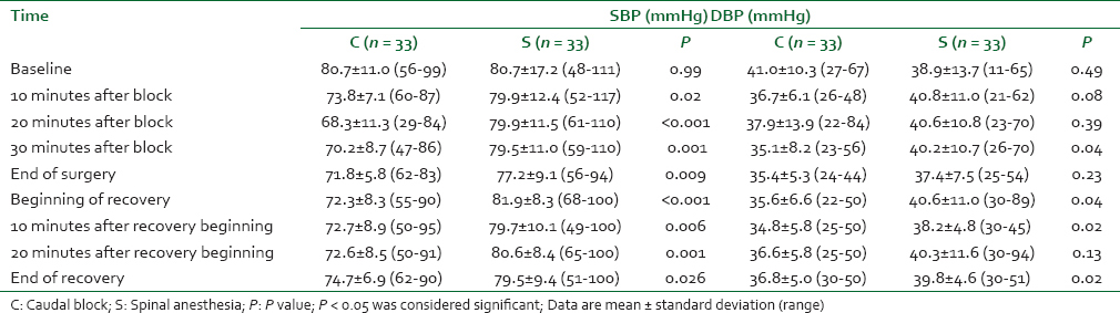 Mean systolic and diastolic blood pressure in different period of operation  in two.