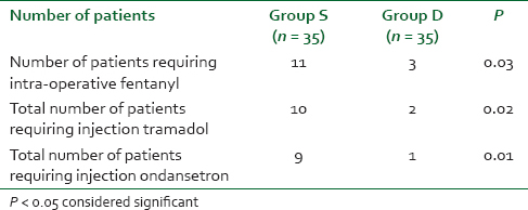 Table 2: Analgesic and antiemetic requirement