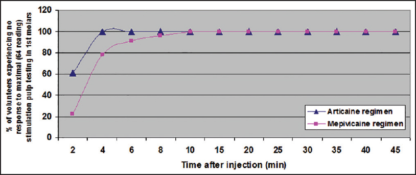 Articaine and mepivacaine buccal infiltration in securing