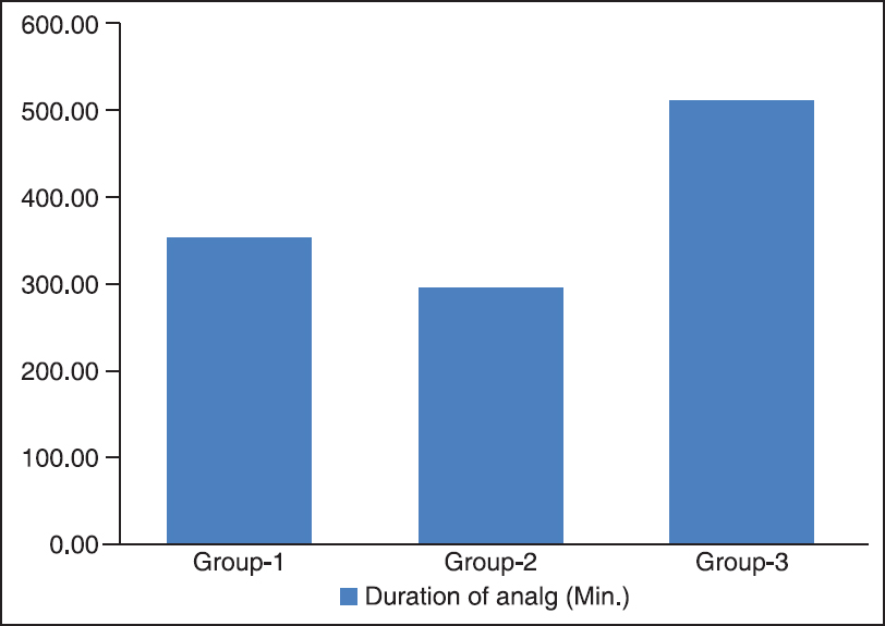 Figure 3: Mean duration of analgesia (min)