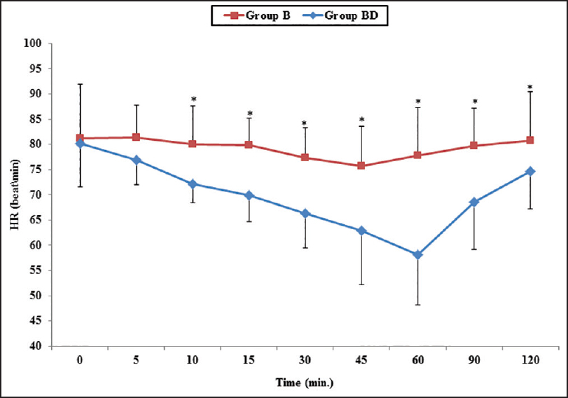 Figure 2: Heart rate changes in groups bupivacaine (B) and bupivacaine-dexmedetomidine (BD) at different observation times after initiation of the block (time 0). *<i>P</i> ≤ 0.05 significant difference between the two groups