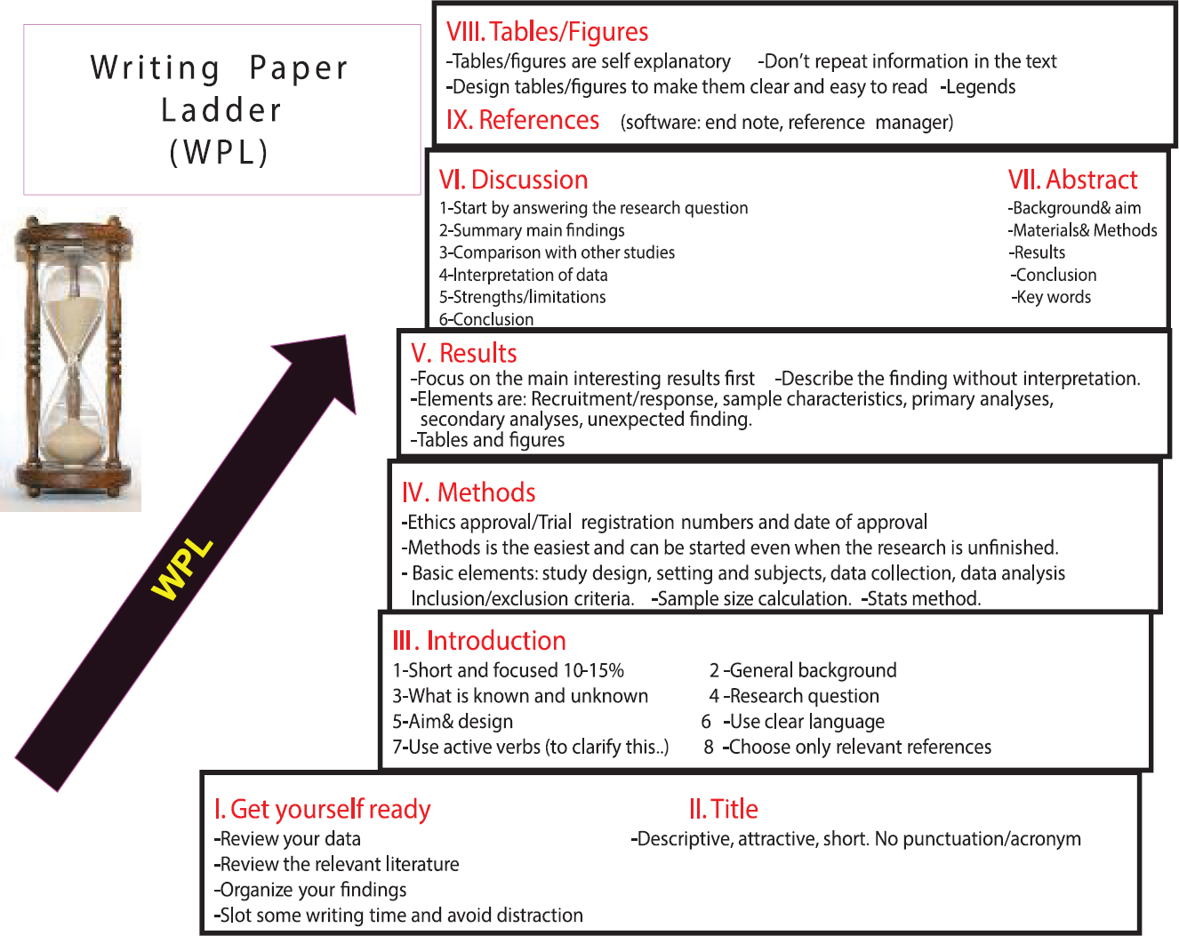 catchy beginnings for research papers Choosing a catchy title for your scientific manuscript important terms at the beginning and end of the if the technique is the primary focus of the paper.