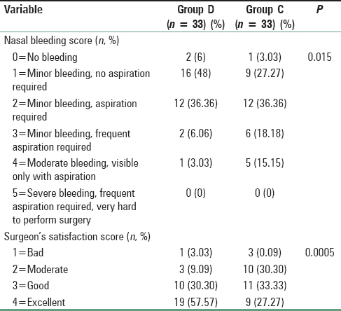 Induced hypotension in ambulatory functional endoscopic