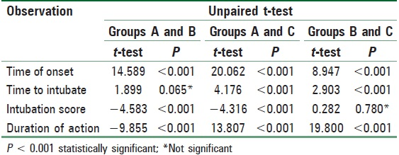 Table 3: Unpaired <i>t</i>-test