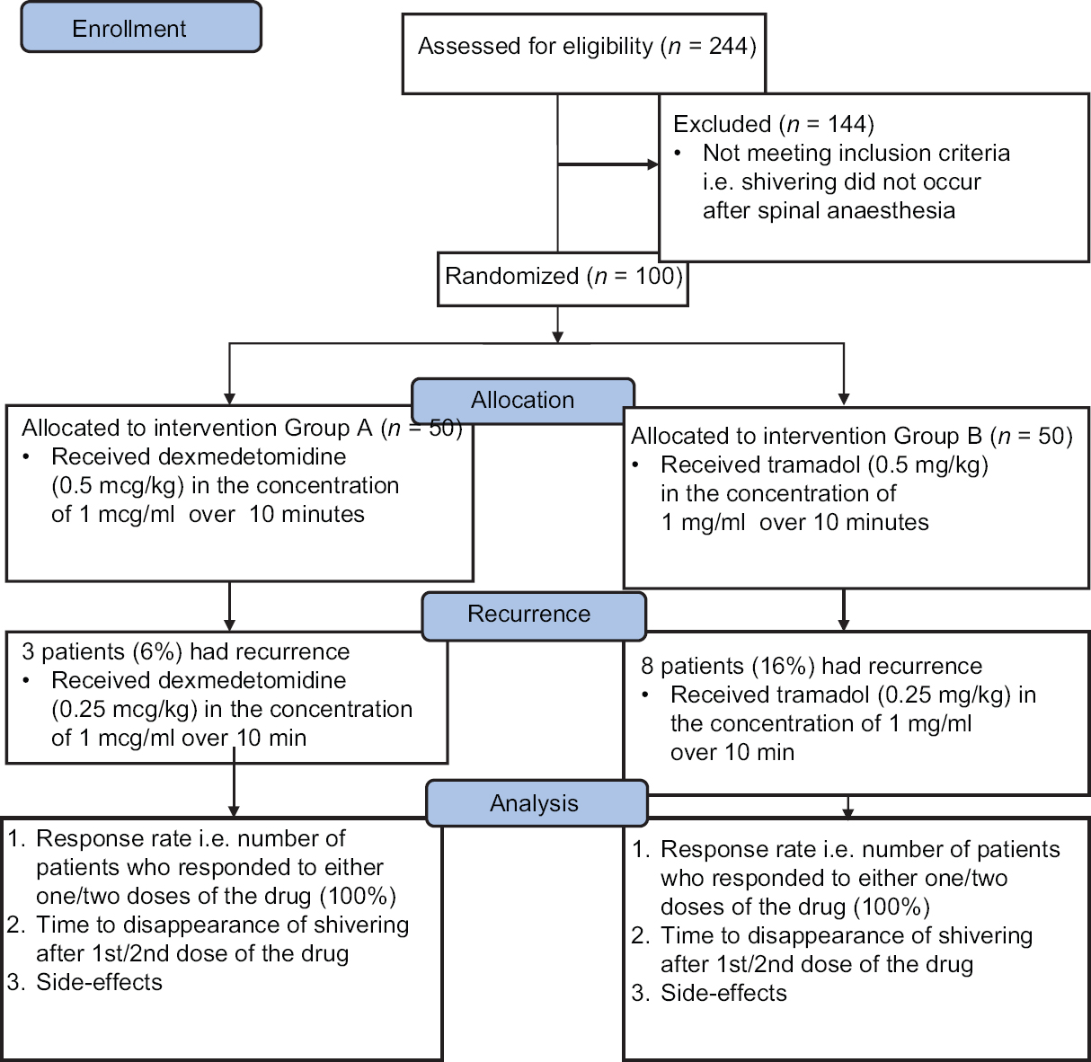 A Comparative Study On The Efficacy Of Dexmedetomidine And Tramadol