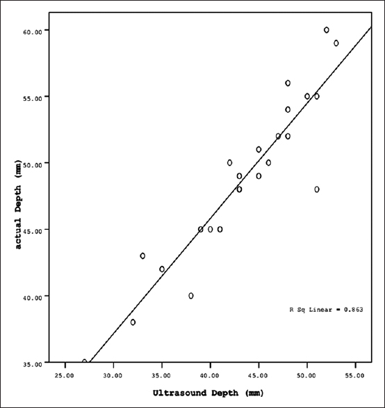 Figure 1: Scatter plot for correlation of ultrasound measured depth and actual needle depth. Pearson correlation (<i>r</i> = 0.92, <i>P</i> = 0.00)