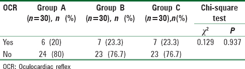 Table 2: OCR incidence