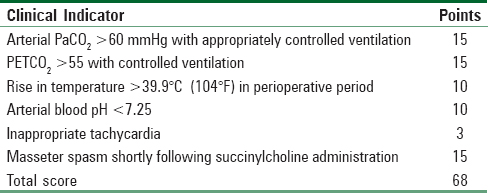 Table 3: Malignant hyperthermia score in patient