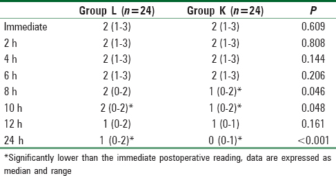 Table 2: Visual analog score in the 24 postoperative h in the two studied groupsTable 2: Visual analog score in the 24 postoperative h in the two studied groups