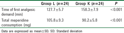 Table 3: Pattern of additional analgesic requirements during the postoperative period in the two studied groups