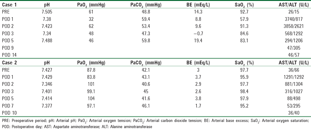 Table 1: Pre- and post-operative findings of arterial blood gas analysis and liver function tests