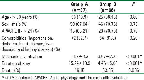 Table 1: Comparison between patients developing (Group A) and not developing (Group B) nosocomial infections