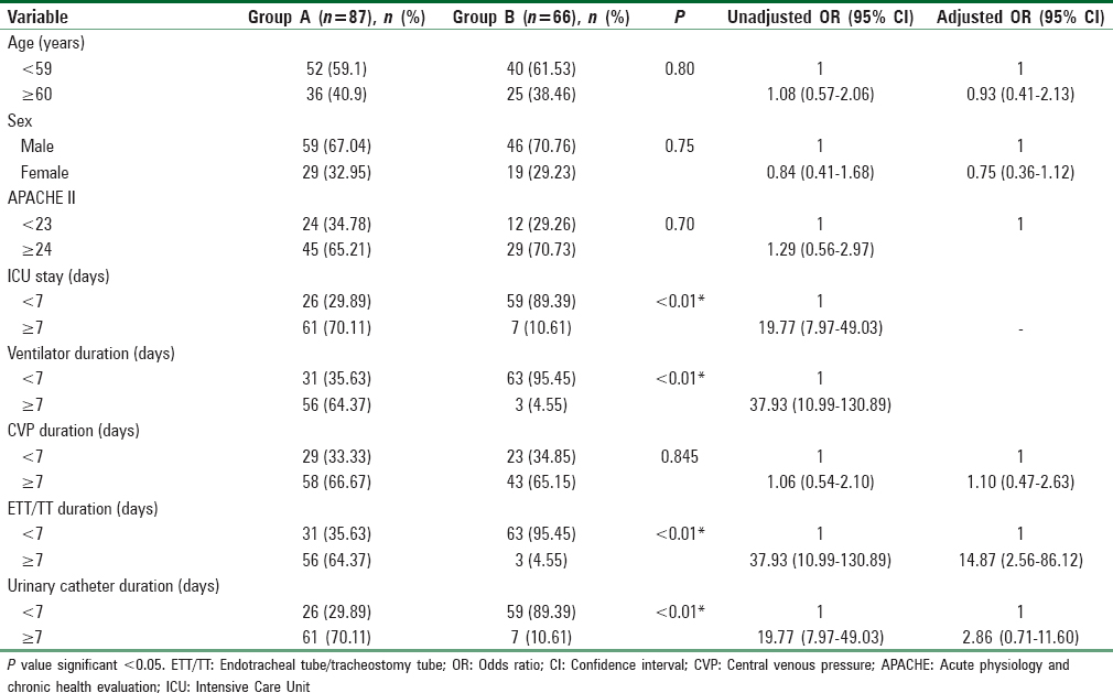 Table 2: Multivariate analysis showing independent predictors of Intensive Care Unit acquired nosocomial infections