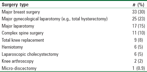 Table 1: Frequencies of surgery types among patients in the current study